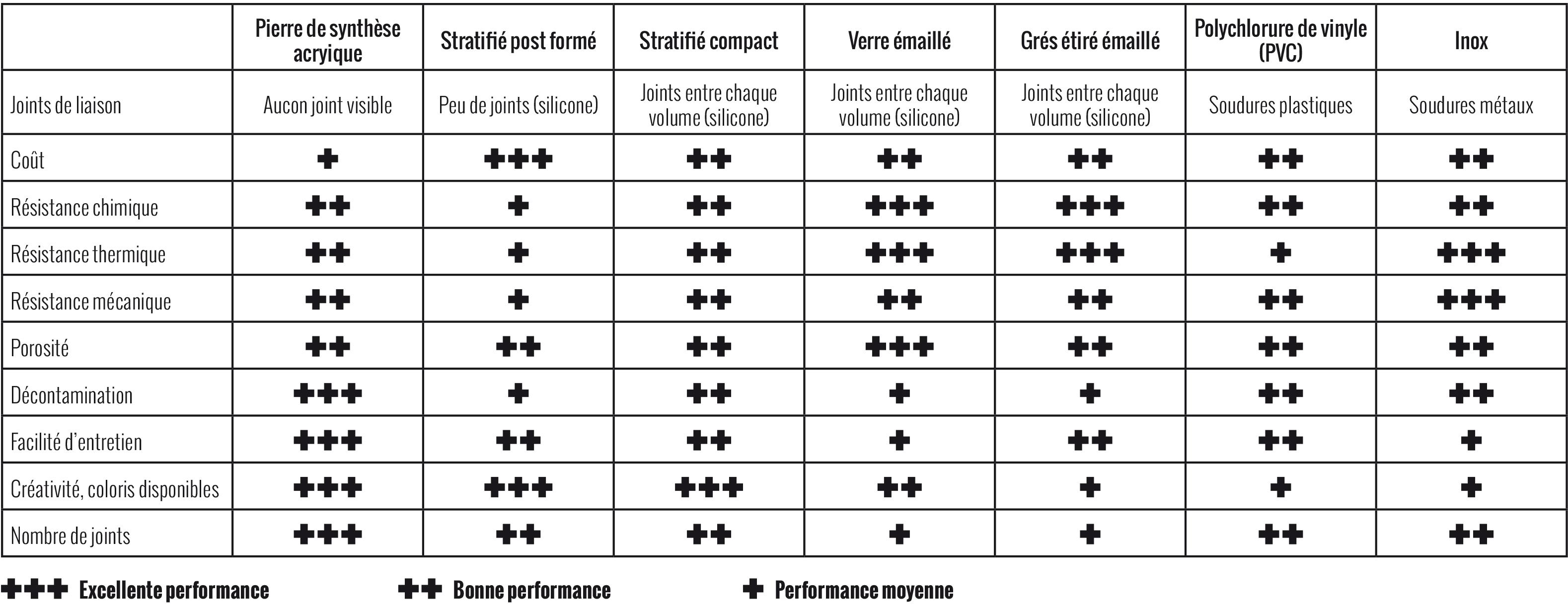 Comparatif Plan De Travail tableau comparatif plan de travail - lcca : fabricant de